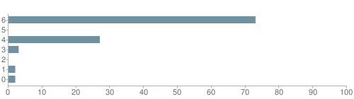 Chart?cht=bhs&chs=500x140&chbh=10&chco=6f92a3&chxt=x,y&chd=t:73,0,27,3,0,2,2&chm=t+73%,333333,0,0,10|t+0%,333333,0,1,10|t+27%,333333,0,2,10|t+3%,333333,0,3,10|t+0%,333333,0,4,10|t+2%,333333,0,5,10|t+2%,333333,0,6,10&chxl=1:|other|indian|hawaiian|asian|hispanic|black|white